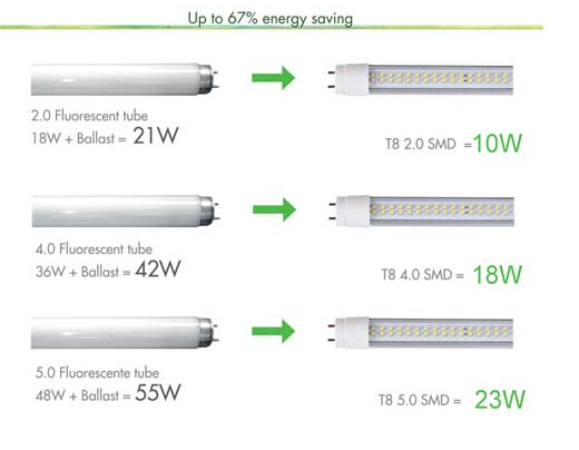 Energy Efficient Lighting Applications Led Inductive